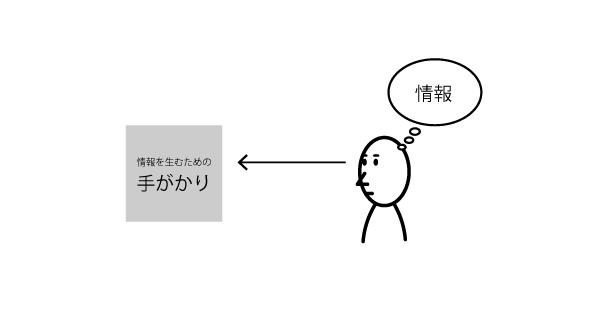 [図3]手がかりから情報を生む