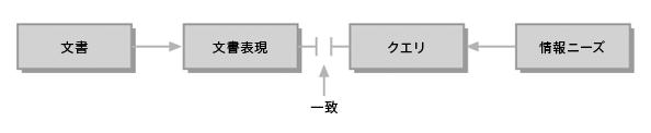 古典的な情報検索モデル