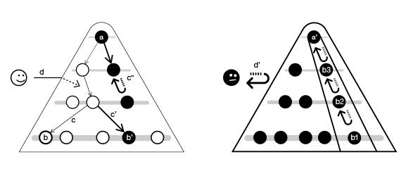 ブラック・ガバナンスの概念図