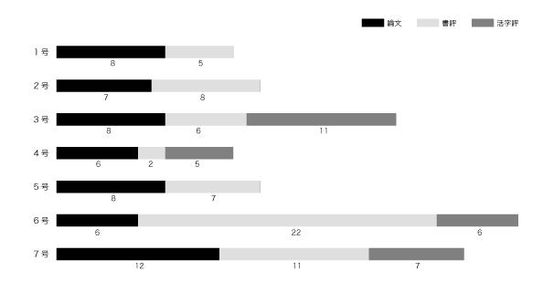 各号の記事の内容と分量(単位:記事数)