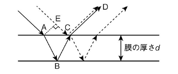 膜(あるいは層)がある時の反射の模式図(図17-2)