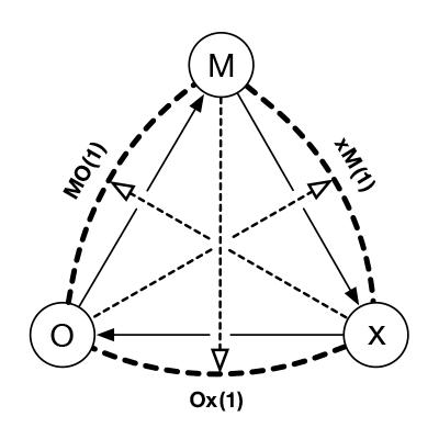 新しい権力分立の図式