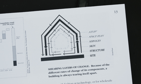 """Shearing Layers of Change"" —『How Buildings Learn』p.13より"